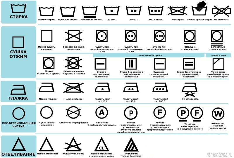Таблица знаков на одежде