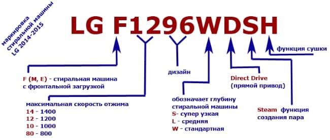 маркировка стиральных машин lg